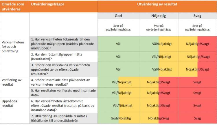 """Det finns sammanlagt sju frågor. Frågorna fördelar sig i tre olika utvärderingsområden. Frågor som utvärderar verksamhetens fokus och omfattning. 1. Har verksamheten fokuserats till den planerade målgruppen (nåddes planerade målgrupper)? 2. Har den rätta målgruppen nåtts (kvantitativt)? 3. Stöder den verkställda verksamheten uppnåendet av de eftersträvade resultaten? Frågor som utvärderar verifiering av resultat. 4. Stöder insamlade data påvisandet av verksamhetens resultat? 5. Har resultaten verifierats med insamlade data? Frågor som utvärderar uppnådda resultat. 6. Har verksamheten åstadkommit eftersträvade resultat (resultat på basis av insamlade data)? 7. Utvärdering av uppnådda resultat i förfållande till understödsnivån. Svaret på utvärderingsfrågan kan vara """"väl"""", """"nöjaktigt"""" eller """"svagt""""."""